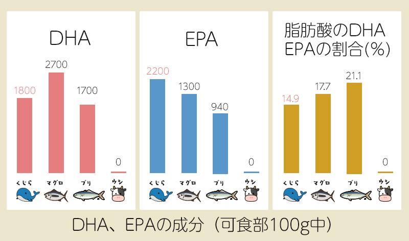 DHA、EPAの成分